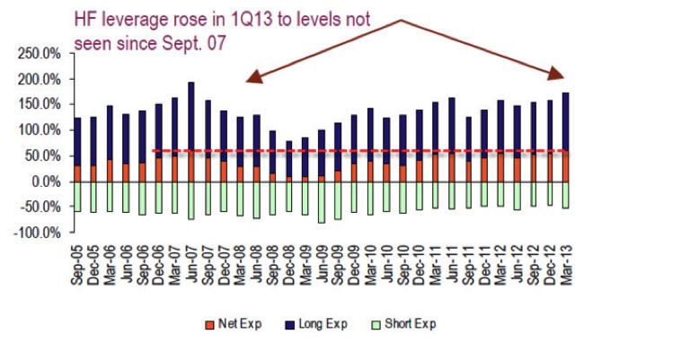 Hedge-Fund-Leverage