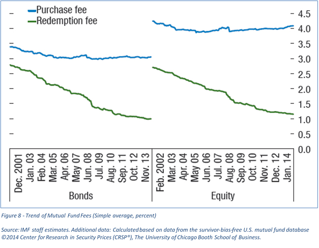 Trend of Mutual Fund fees