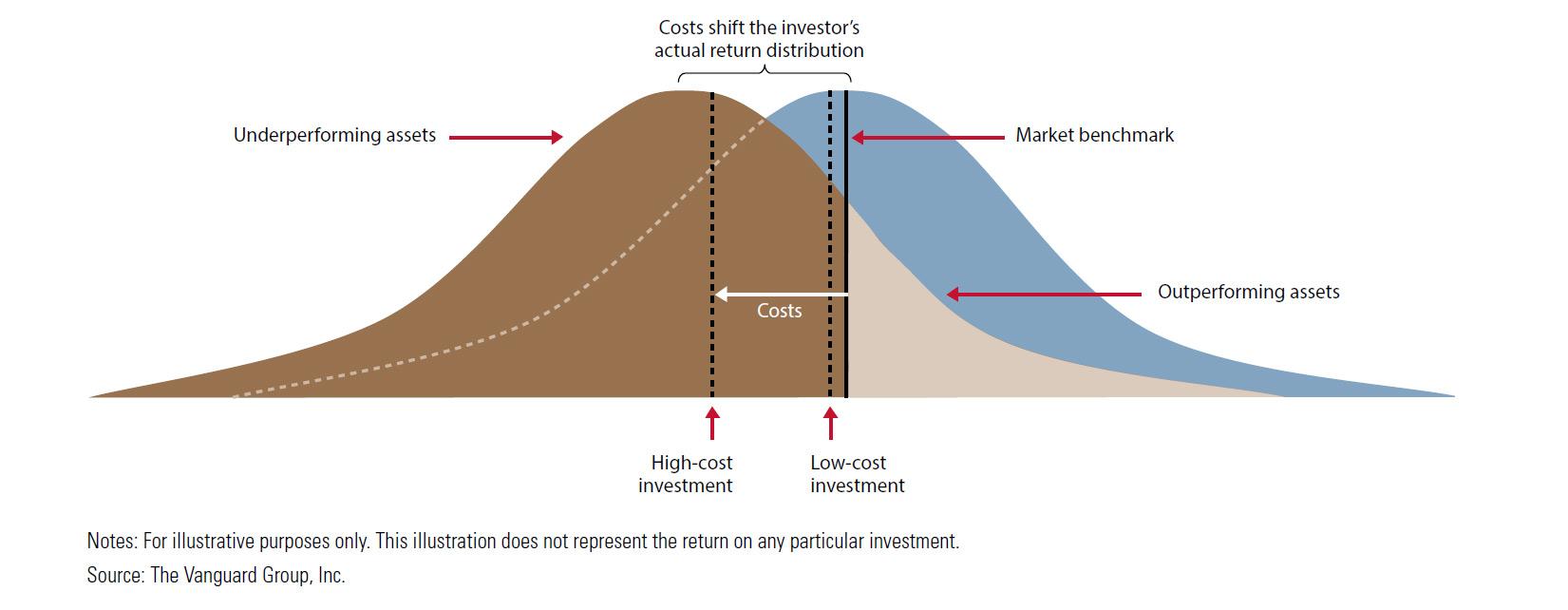 fund underperformance