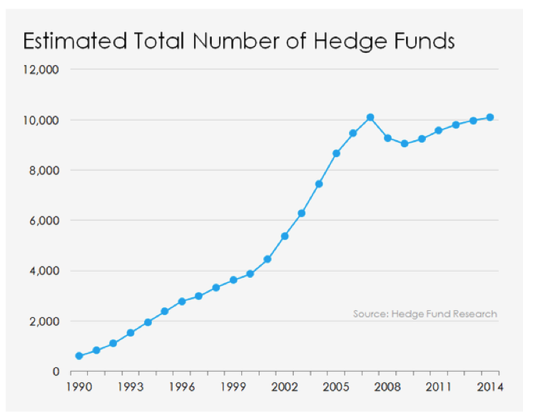 Estimated-number-of-Hedge-Funds