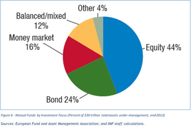Mutual Funds by Investment Focus