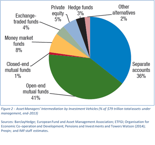 Asset managers' intermediation by investment vehicles